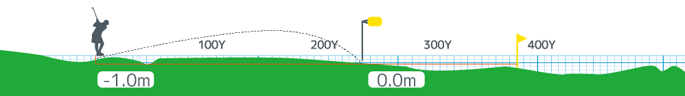 Hanazono golf hole 6 height image
